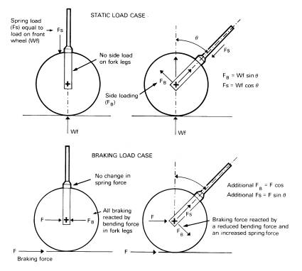 Experiments with steering geometry » Motochassis by Tony Foale